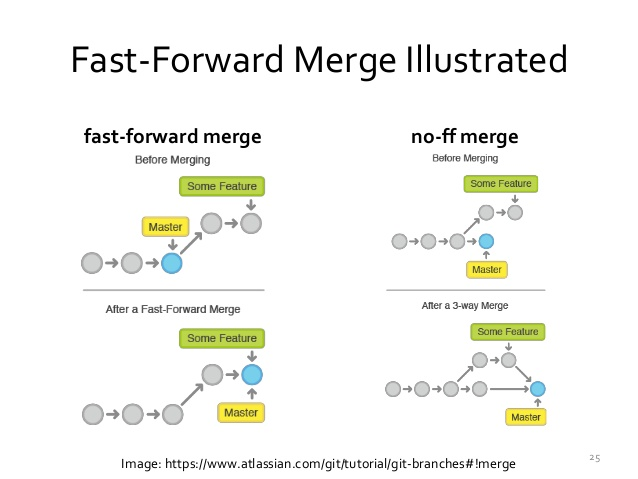fast-forward-merge