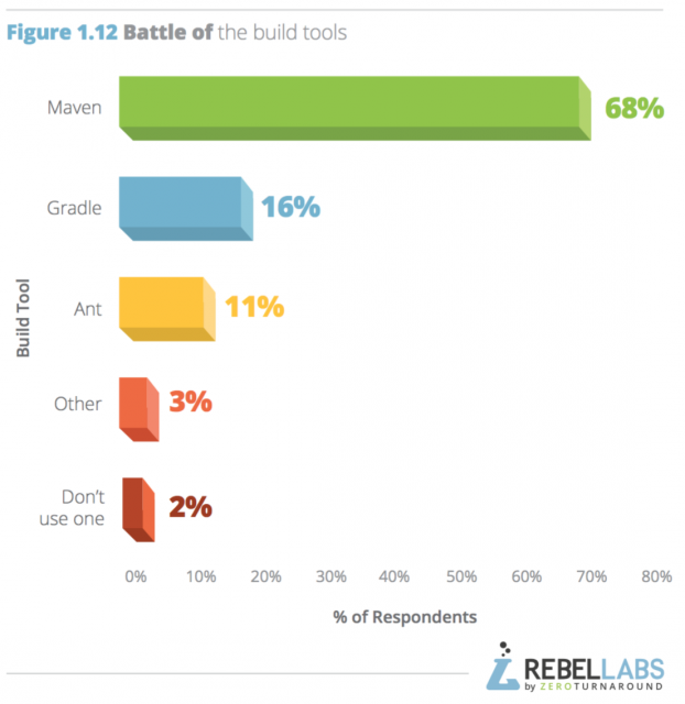 https://zeroturnaround.com/rebellabs/java-tools-and-technologies-landscape-2016/